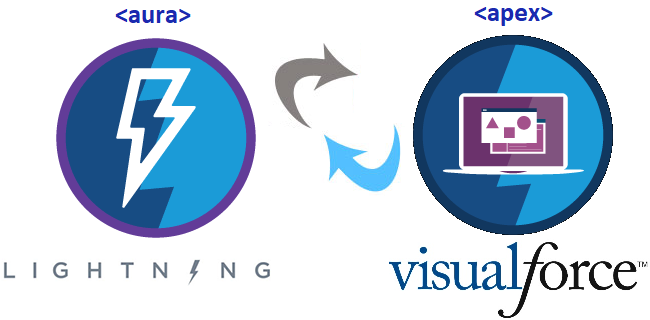 Convert Vf Page To Lightning Experience Jayakrishna Ganjikunta
